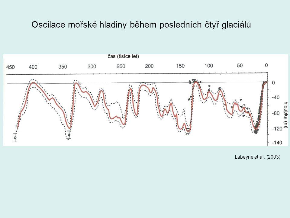 Oscilace mořské hladiny během posledních čtyř glaciálů Labeyrie et al. (2003)