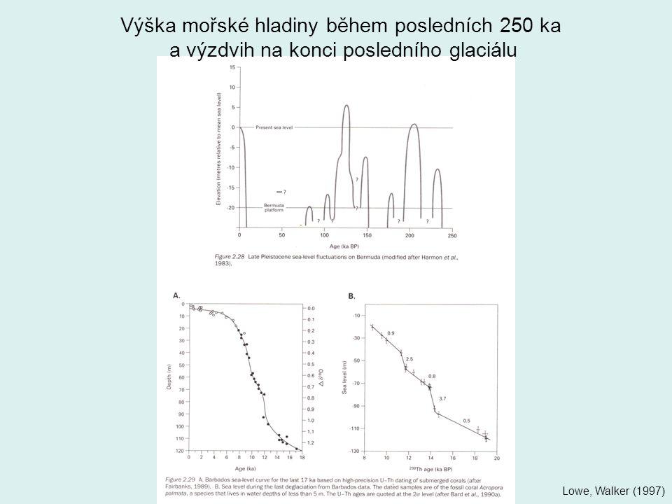 Výška mořské hladiny během posledních 250 ka a výzdvih na konci posledního glaciálu Lowe, Walker (1997)