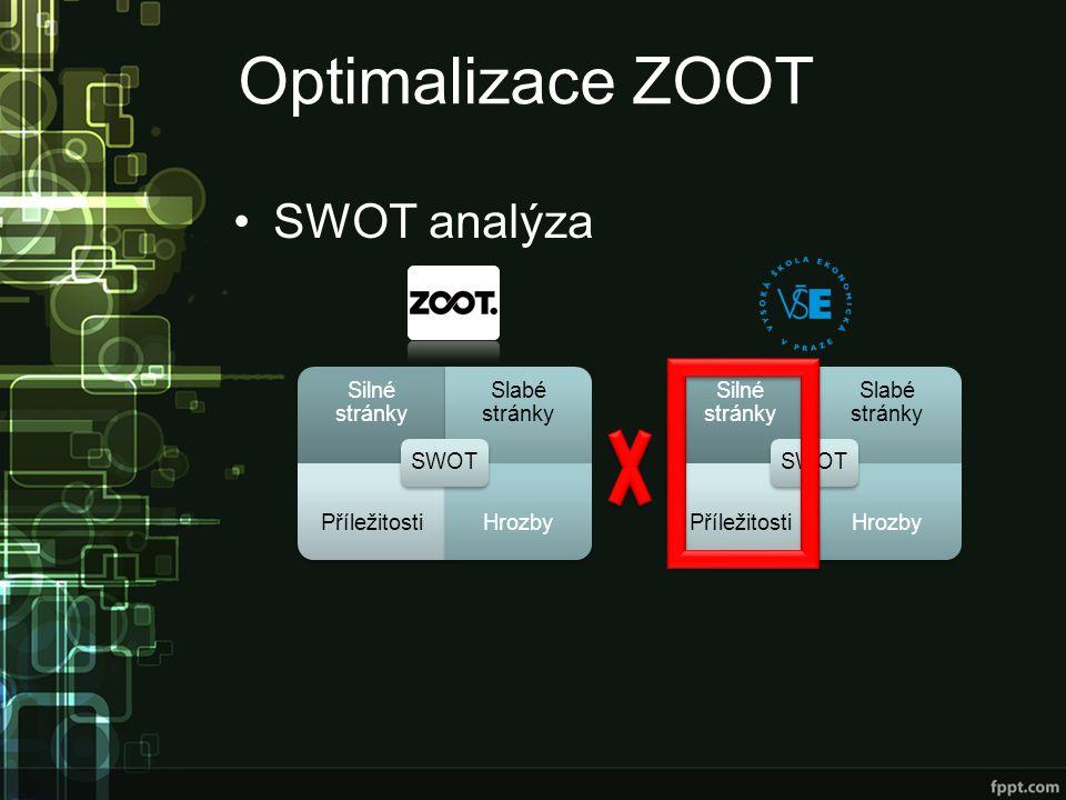 Optimalizace ZOOT SWOT analýza Silné stránky Slabé stránky PříležitostiHrozby SWOT Silné stránky Slabé stránky PříležitostiHrozby SWOT