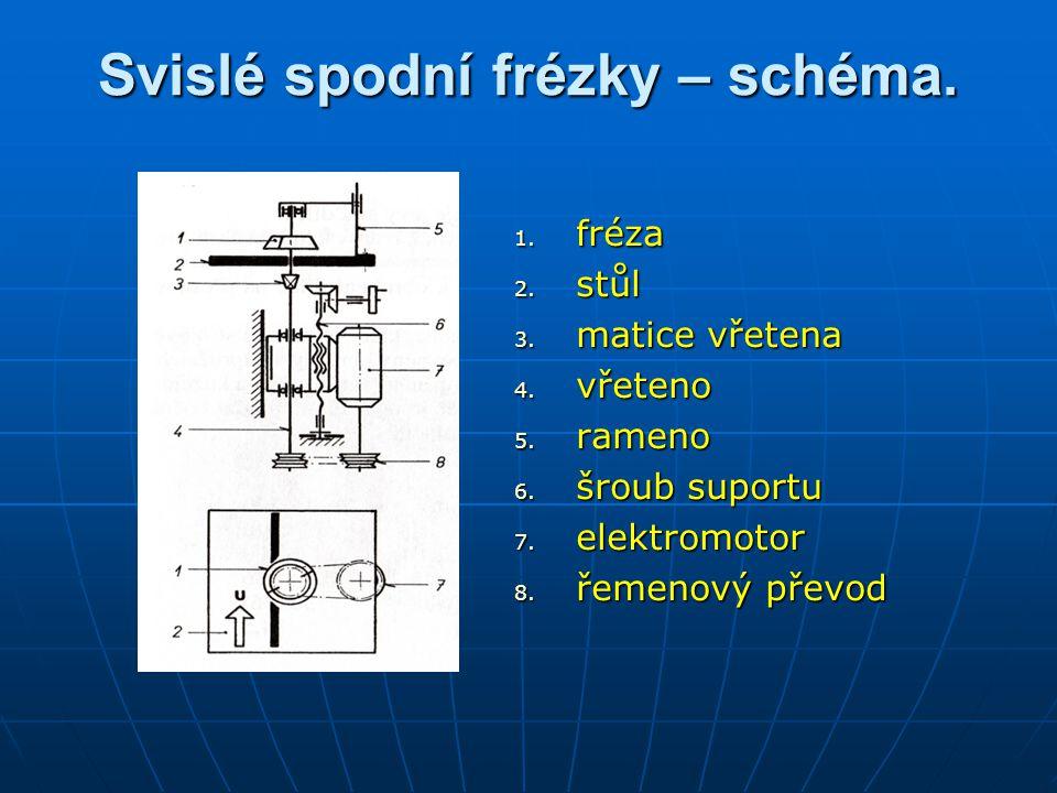 Svislé spodní frézky – schéma. 1. fréza 2. stůl 3. matice vřetena 4. vřeteno 5. rameno 6. šroub suportu 7. elektromotor 8. řemenový převod