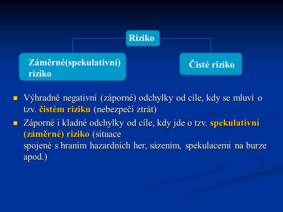 Výhradně negativní (záporné) odchylky od cíle, kdy se mluví o tzv.