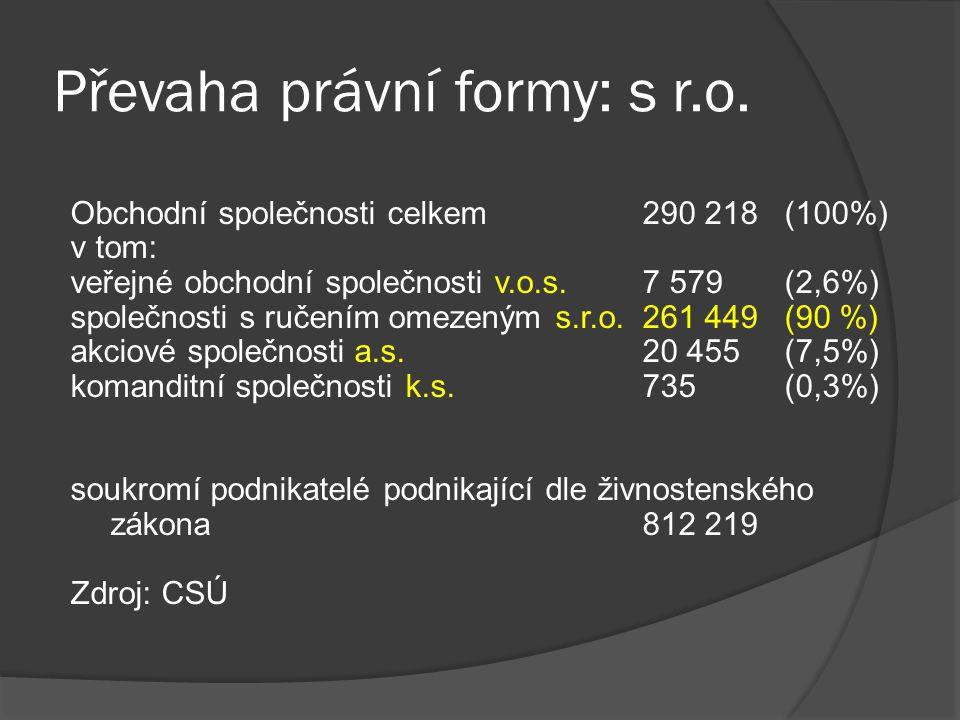 Převaha právní formy: s r.o. Obchodní společnosti celkem290 218 (100%) v tom: veřejné obchodní společnosti v.o.s.7 579 (2,6%) společnosti s ručením om