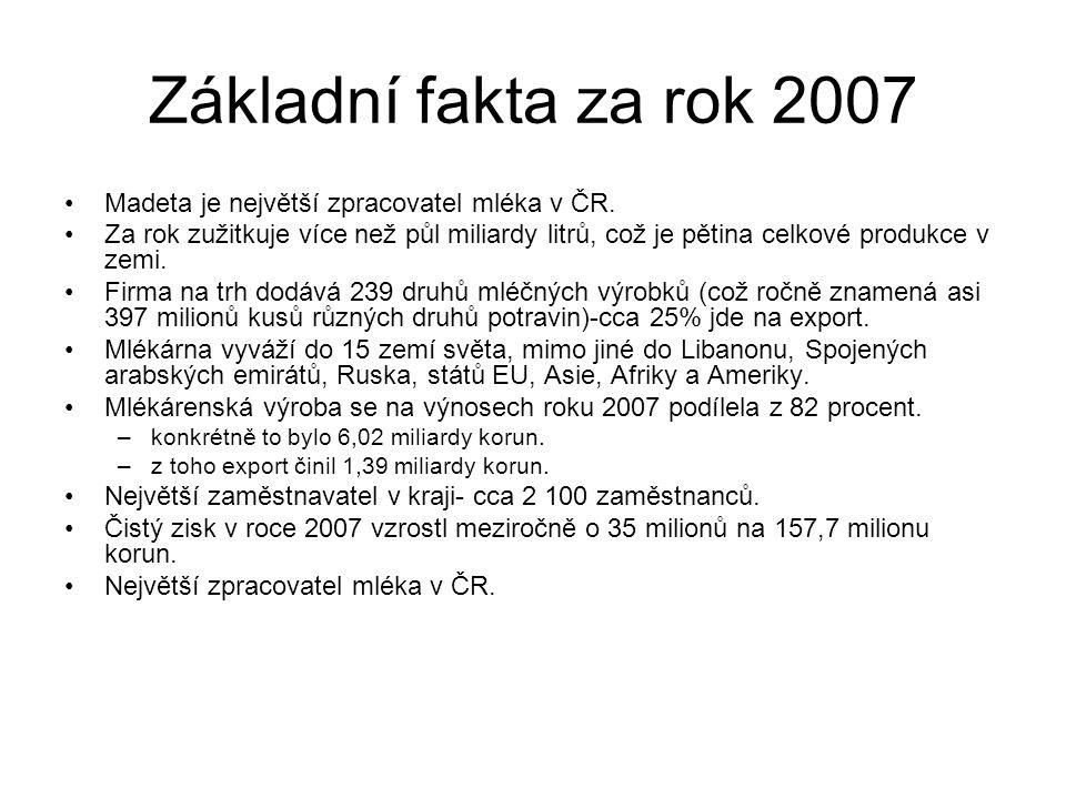 Základní fakta za rok 2007 Madeta je největší zpracovatel mléka v ČR.