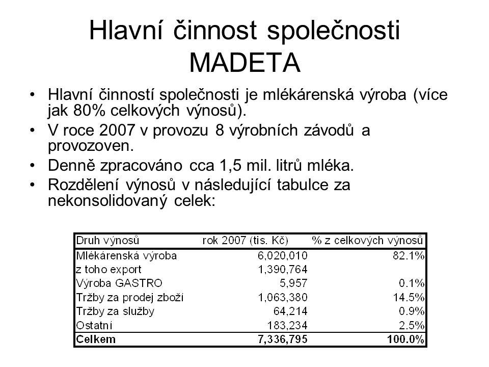 Hlavní činnost společnosti MADETA Hlavní činností společnosti je mlékárenská výroba (více jak 80% celkových výnosů).