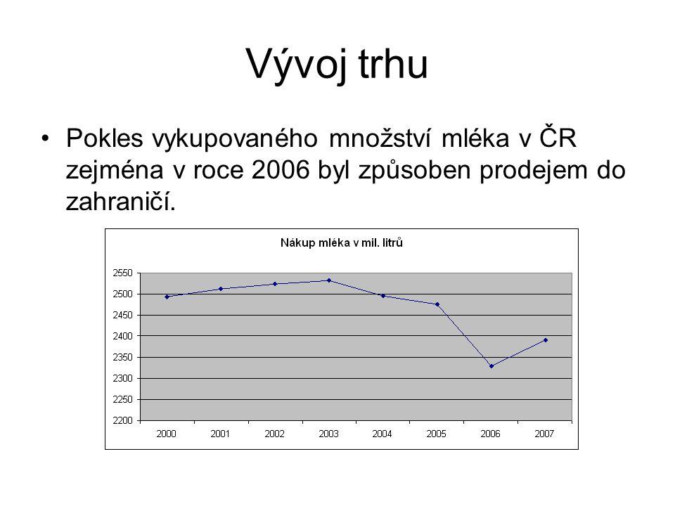 Vývoj trhu Pokles vykupovaného množství mléka v ČR zejména v roce 2006 byl způsoben prodejem do zahraničí.