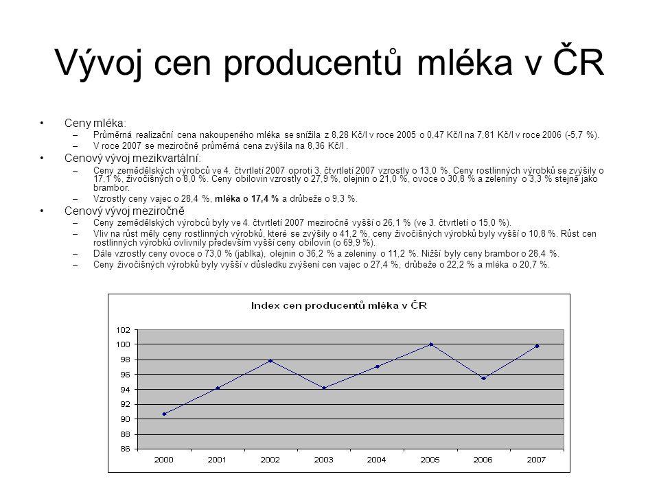 Vývoj cen producentů mléka v ČR Ceny mléka: –Průměrná realizační cena nakoupeného mléka se snížila z 8,28 Kč/l v roce 2005 o 0,47 Kč/l na 7,81 Kč/l v roce 2006 (-5,7 %).