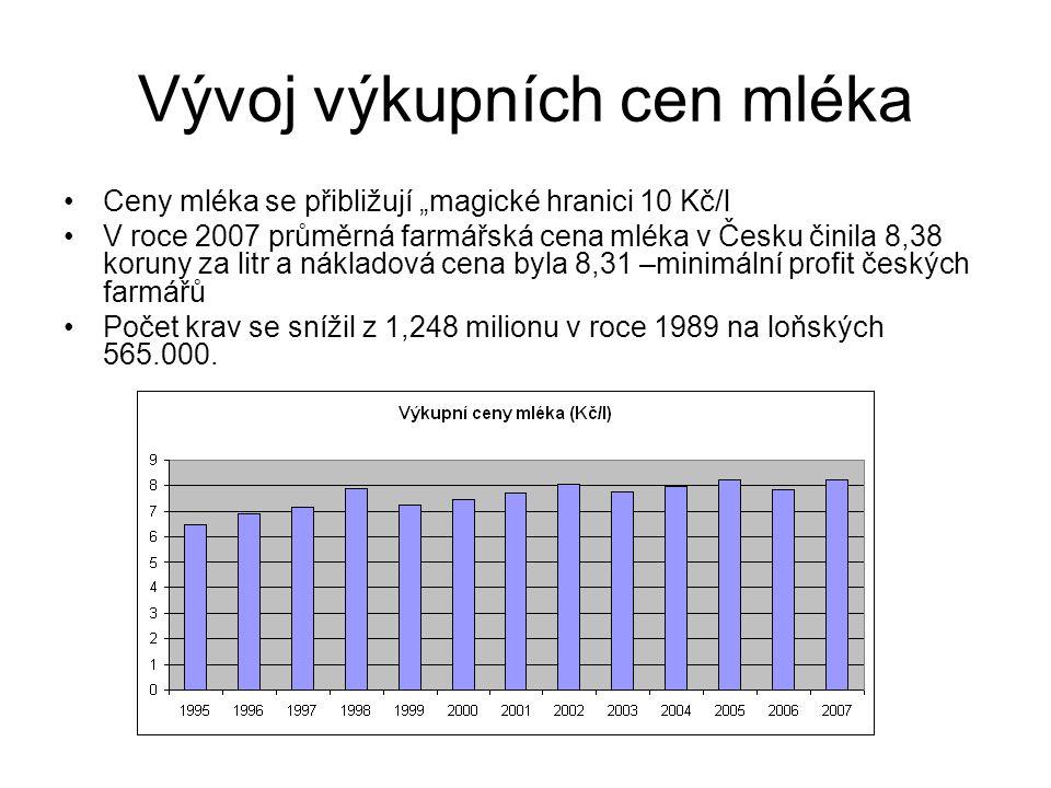 """Vývoj výkupních cen mléka Ceny mléka se přibližují """"magické hranici 10 Kč/l V roce 2007 průměrná farmářská cena mléka v Česku činila 8,38 koruny za litr a nákladová cena byla 8,31 –minimální profit českých farmářů Počet krav se snížil z 1,248 milionu v roce 1989 na loňských 565.000."""