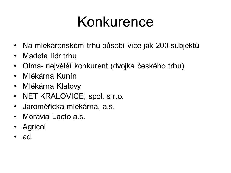 Konkurence Na mlékárenském trhu působí více jak 200 subjektů Madeta lídr trhu Olma- největší konkurent (dvojka českého trhu) Mlékárna Kunín Mlékárna Klatovy NET KRALOVICE, spol.