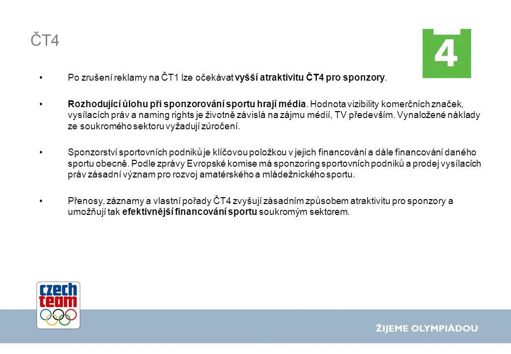 ČT4 Po zrušení reklamy na ČT1 lze očekávat vyšší atraktivitu ČT4 pro sponzory.