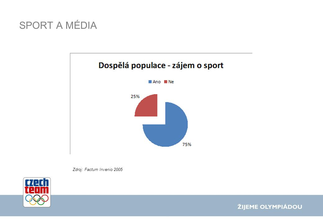 SPORT A MÉDIA Zdroj: Children and Sports Media, AAF Los Angeles