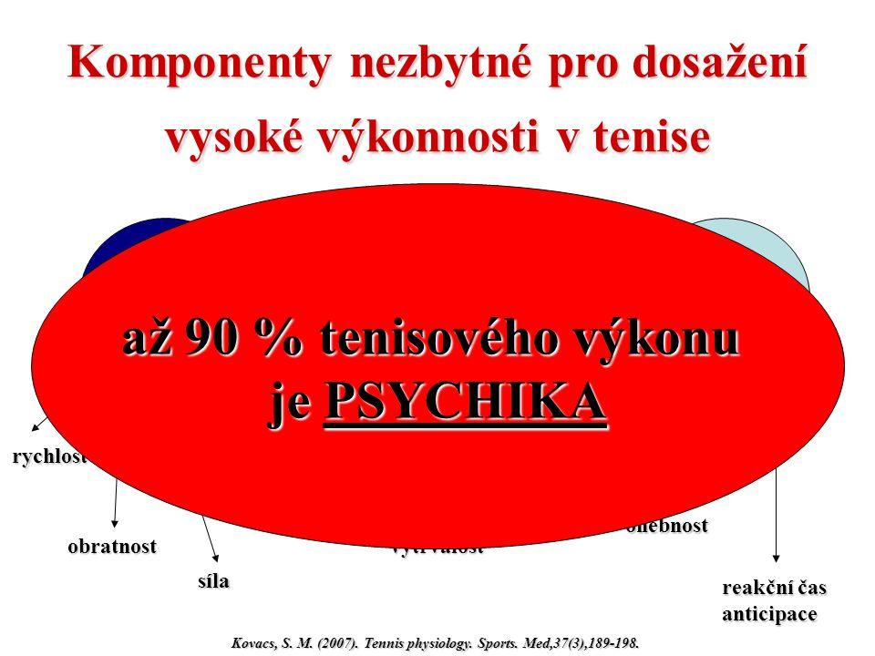 Komponenty nezbytné pro dosažení vysoké výkonnosti v tenise Kovacs, S. M. (2007). Tennis physiology. Sports. Med,37(3),189-198. anaerobníaerobní,,pomo