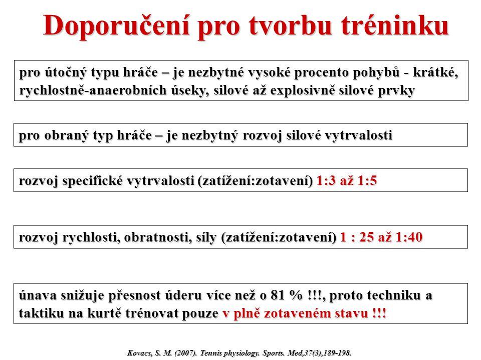 Doporučení pro tvorbu tréninku Kovacs, S. M. (2007). Tennis physiology. Sports. Med,37(3),189-198. pro útočný typu hráče – je nezbytné vysoké procento