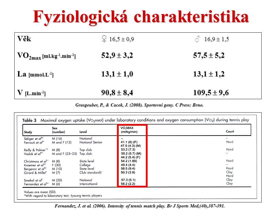 Fyziologická charakteristika Fernandez, J.et al. (2006).