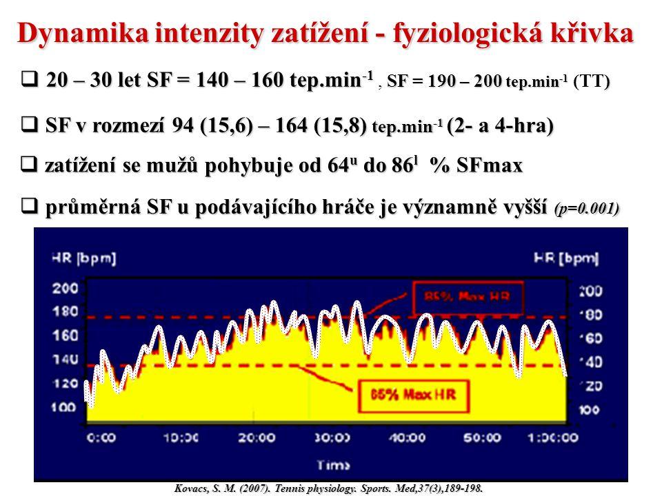 Dynamika intenzity zatížení - fyziologická křivka Kovacs, S. M. (2007). Tennis physiology. Sports. Med,37(3),189-198.  20 – 30 let SF = 140 – 160 tep
