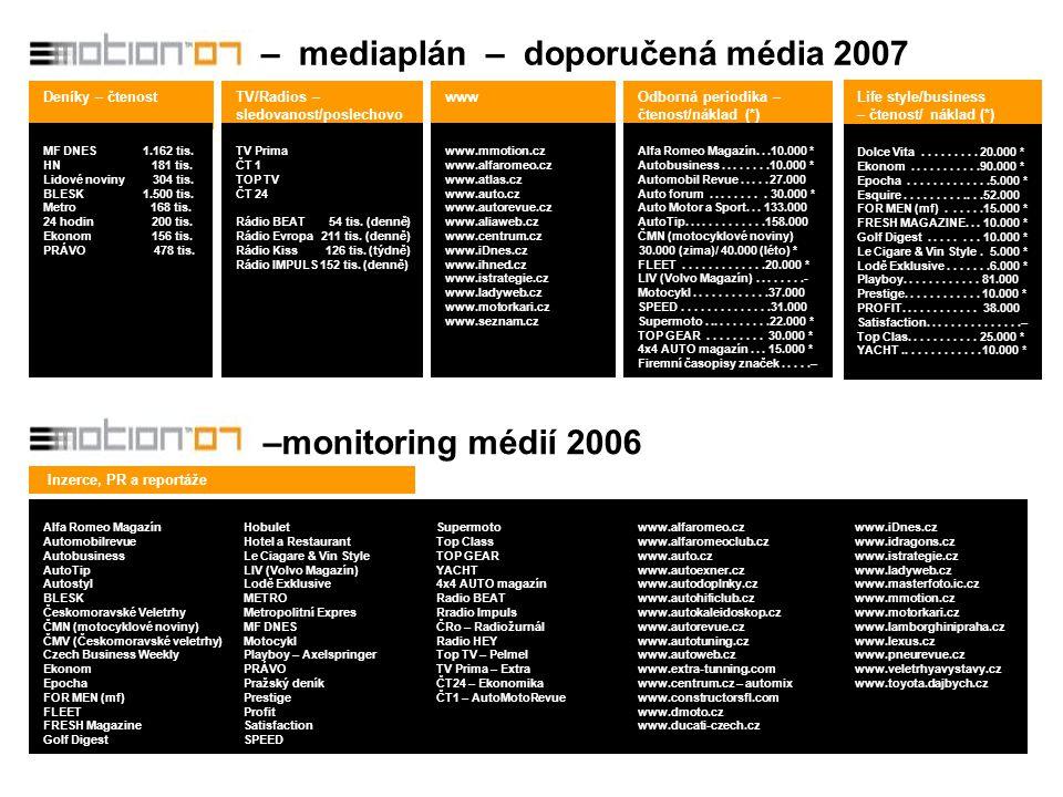– mediaplán – doporučená média 2007 –monitoring médií 2006 Deníky – čtenostTV/Radios – sledovanost/poslechovo st www Life style/business – čtenost/ náklad (*) Odborná periodika – čtenost/náklad (*) MF DNES 1.162 tis.