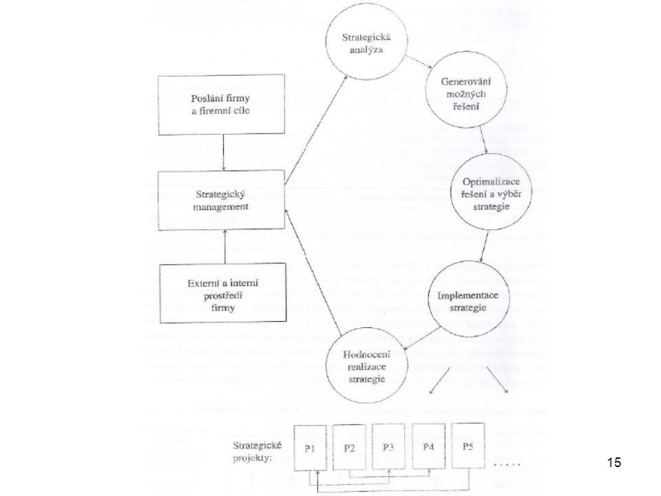 Strategické řízení firmy - Mgr. Daniela Navrátilová 15