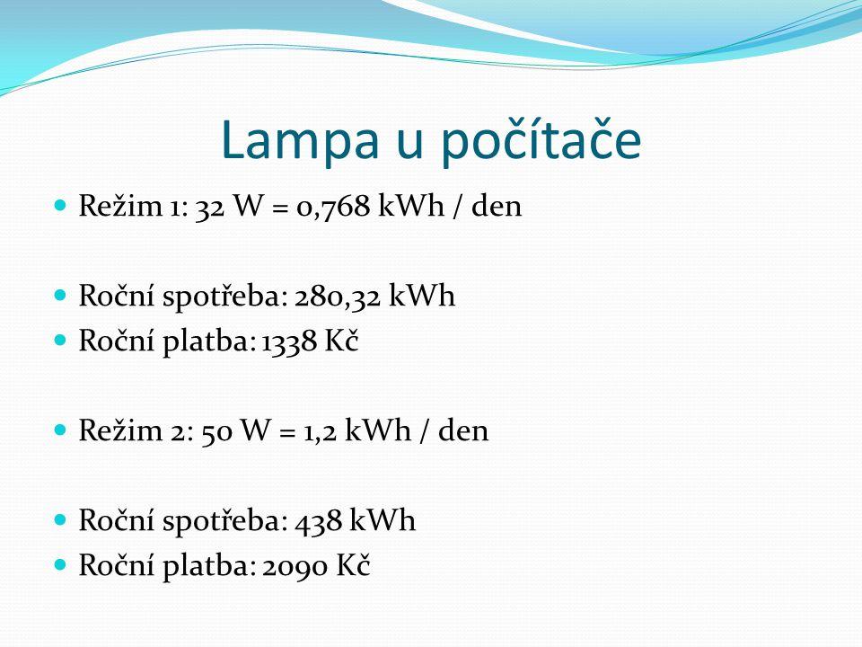 Lampa u počítače Režim 1: 32 W = 0,768 kWh / den Roční spotřeba: 280,32 kWh Roční platba: 1338 Kč Režim 2: 50 W = 1,2 kWh / den Roční spotřeba: 438 kWh Roční platba: 2090 Kč