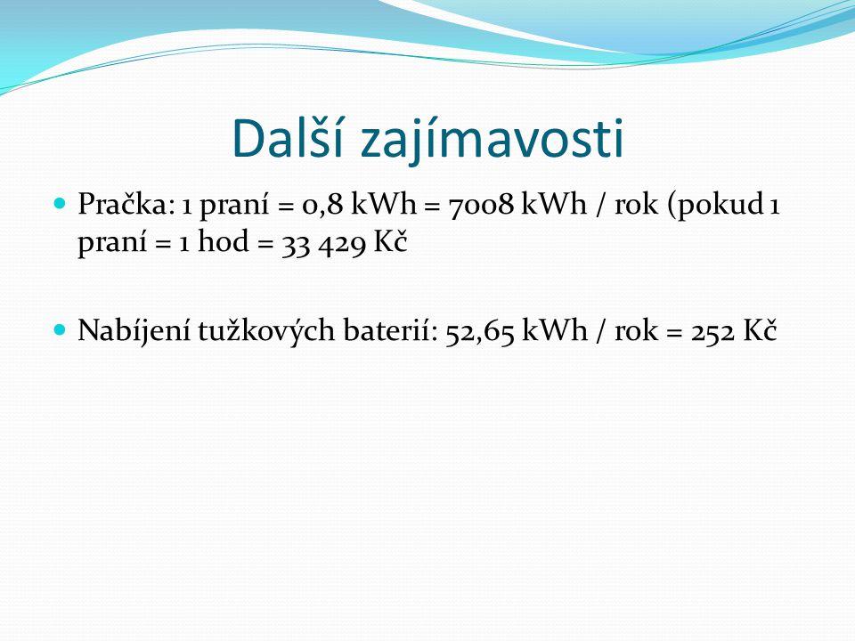 Další zajímavosti Pračka: 1 praní = 0,8 kWh = 7008 kWh / rok (pokud 1 praní = 1 hod = 33 429 Kč Nabíjení tužkových baterií: 52,65 kWh / rok = 252 Kč