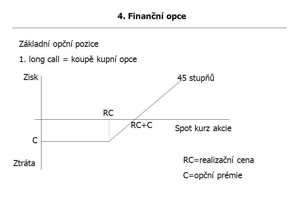 Základní opční pozice 1.long call = koupě kupní opce 4.