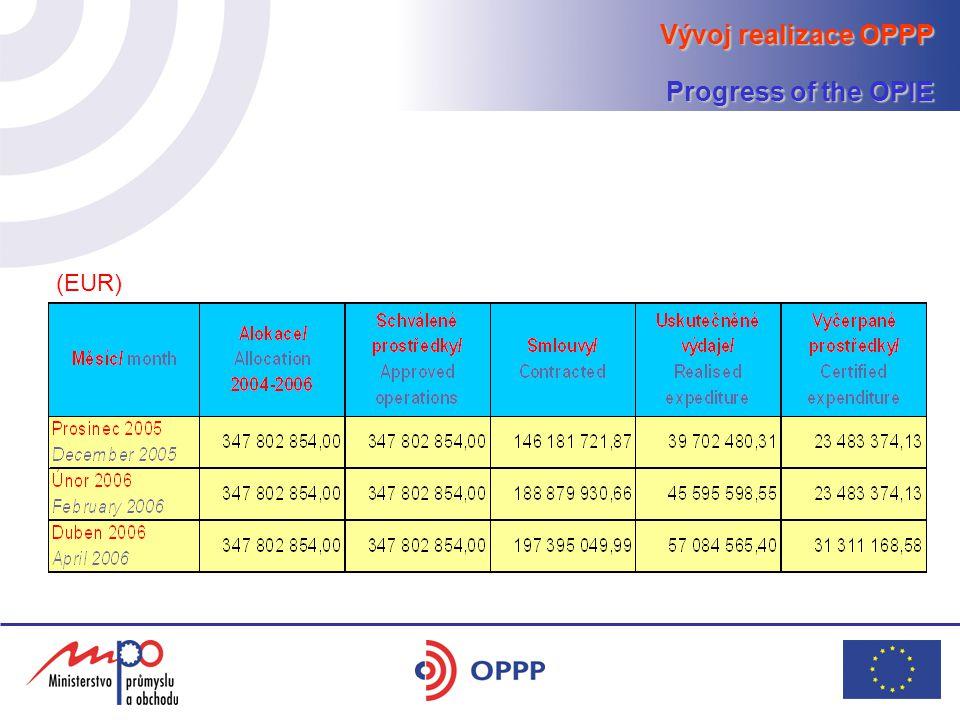 Vývoj realizace OPPP – Priorita 1 Progress of the OPIE – Priority 1 (EUR)