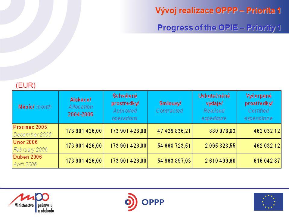Vývoj realizace OPPP – Priorita 2 Progress of the OPIE – Priority 2 (EUR)
