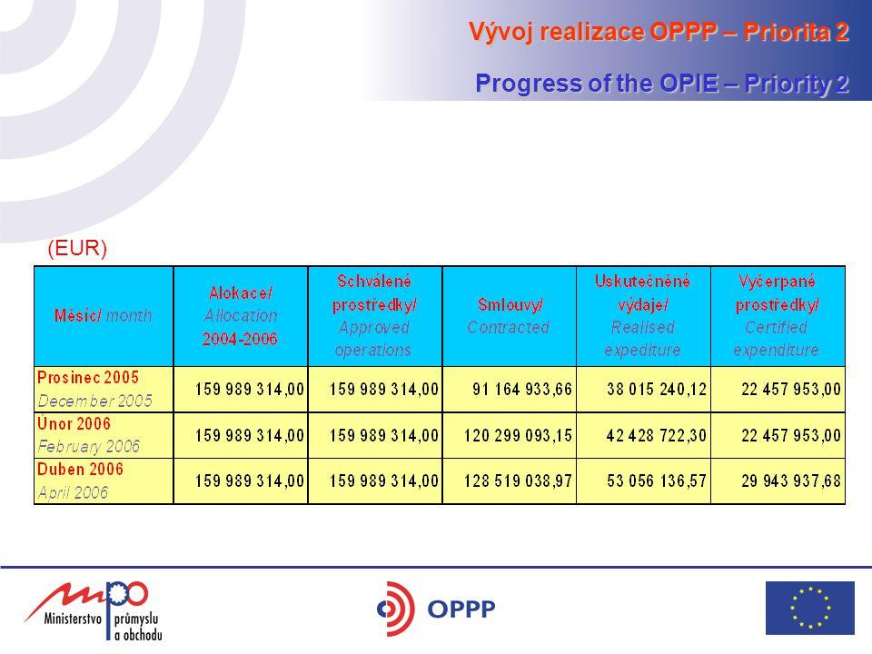 Vývoj realizace OPPP – Priorita 3 Progress of the OPIE – Priority 3 (EUR)