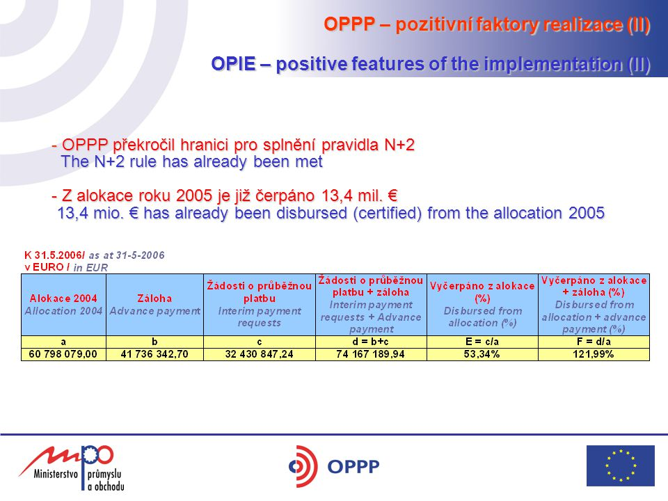 OPPP – pozitivní faktory realizace (II) OPIE – positive features of the implementation (II) - OPPP překročil hranici pro splnění pravidla N+2 The N+2 rule has already been met The N+2 rule has already been met - Z alokace roku 2005 je již čerpáno 13,4 mil.