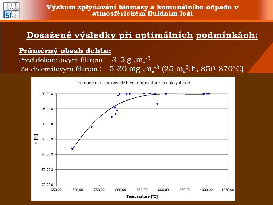 Výzkum zplyňování biomasy a komunálního odpadu v atmosférickém fluidním loži Průměrný obsah dehtu: Před dolomitovým filtrem : 3-5 g.m n -3 Za dolomito