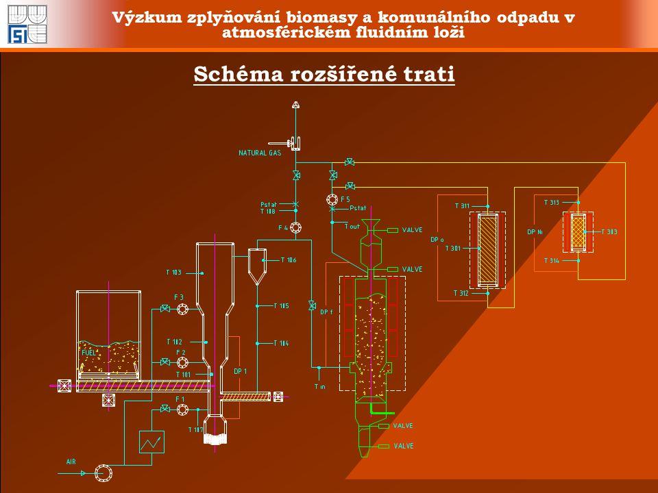 Výzkum zplyňování biomasy a komunálního odpadu v atmosférickém fluidním loži Schéma rozšířené trati