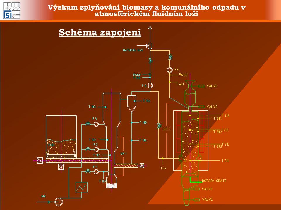 Výzkum zplyňování biomasy a komunálního odpadu v atmosférickém fluidním loži Schéma zapojení