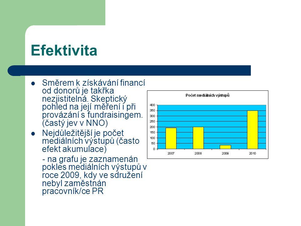 Efektivita Směrem k získávání financí od donorů je takřka nezjistitelná.