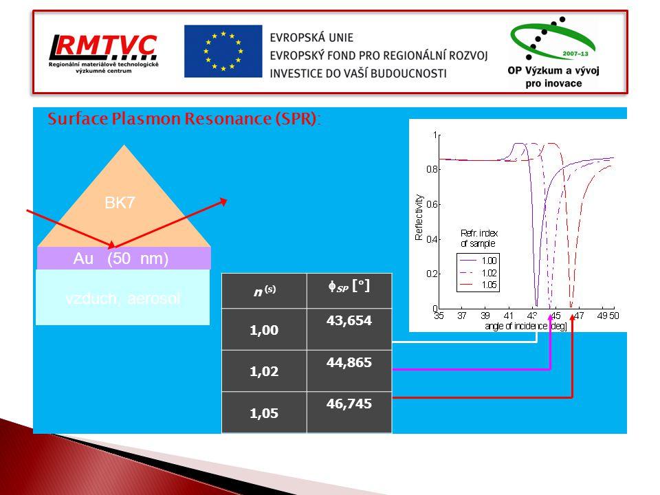 Surface Plasmon Resonance (SPR): BK7 Au (50 nm) vzduch, aerosol n (s)  SP [  ] 1,00 43,654 1,02 44,865 1,05 46,745