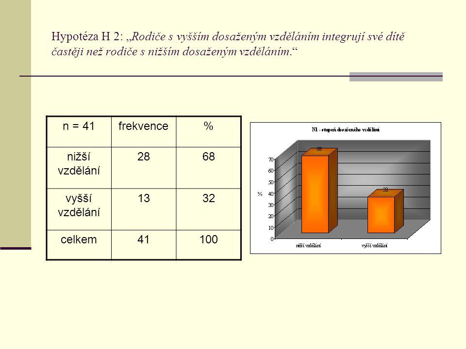 """Hypotéza H 2: """"Rodiče s vyšším dosaženým vzděláním integrují své dítě častěji než rodiče s nižším dosaženým vzděláním."""" n = 41frekvence% nižší vzdělán"""