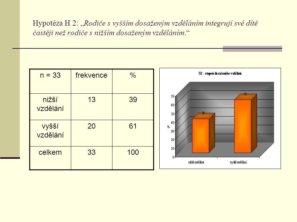 """Hypotéza H 2: """"Rodiče s vyšším dosaženým vzděláním integrují své dítě častěji než rodiče s nižším dosaženým vzděláním."""" n = 33frekvence% nižší vzdělán"""
