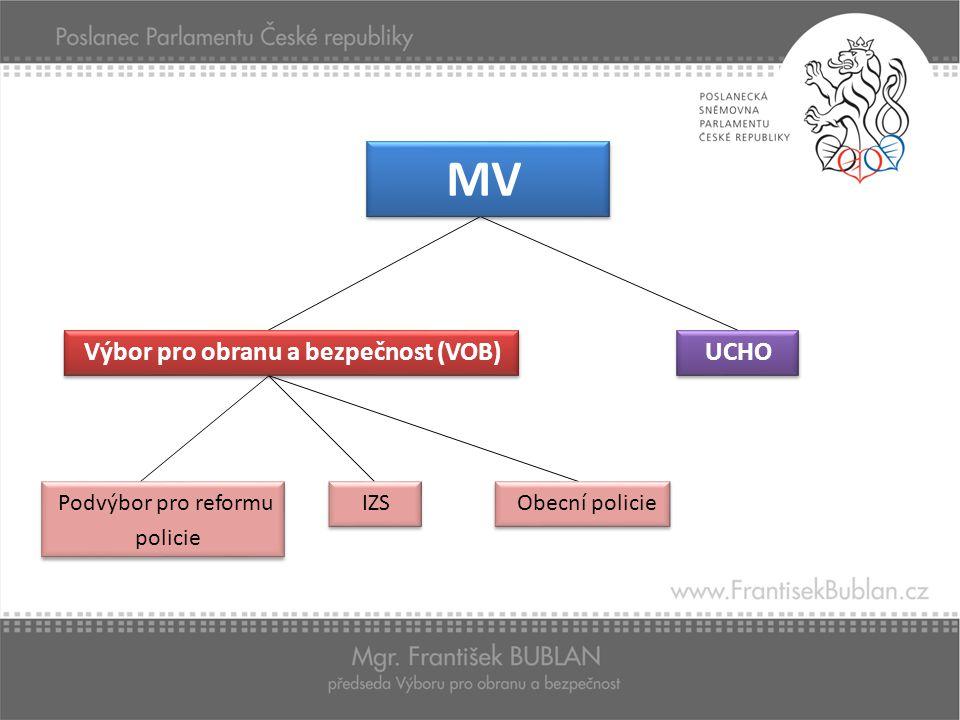 MV Výbor pro obranu a bezpečnost (VOB) UCHO Podvýbor pro reformu IZS Obecní policie policie