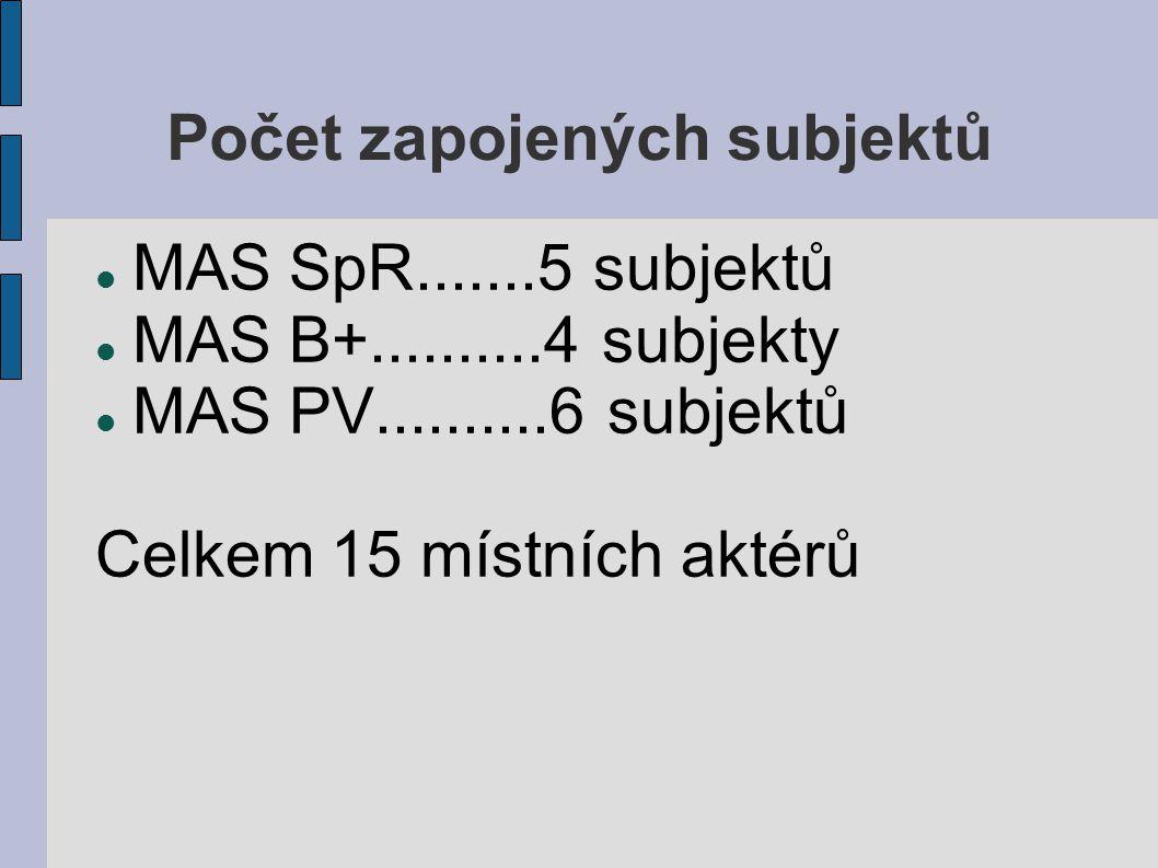 Počet zapojených subjektů MAS SpR.......5 subjektů MAS B+..........4 subjekty MAS PV..........6 subjektů Celkem 15 místních aktérů