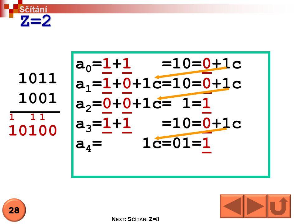 Z=2 1011 1001 a 0 =1+1 =10=0+1c a 1 =1+0+1c=10=0+1c a 2 =0+0+1c= 1=1 a 3 =1+1 =10=0+1c a 4 = 1c=01=1 10100 111 Sčítání 28 N EXT : S ČÍTÁNÍ Z=8
