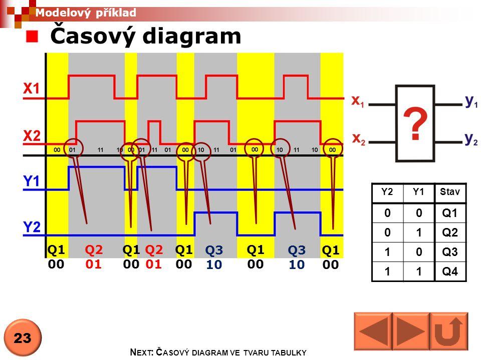 Časový diagram Y2Y1Stav 00Q1 01Q2 10Q3 11Q4 Q1 00 Q1 00 Q1 00 Q1 00 Q1 00 Q2 01 Q2 01 Q3 10 Q3 10 Modelový příklad 23 N EXT : Č ASOVÝ DIAGRAM VE TVARU TABULKY