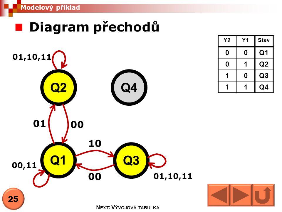 Diagram přechodů Q1 Q2 Q3 Q4 00 01 00 10 01,10,11 Y2Y1Stav 00Q1 01Q2 10Q3 11Q4 Modelový příklad 00,11 25 N EXT : V ÝVOJOVÁ TABULKA