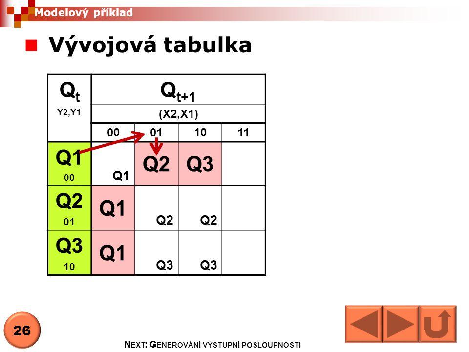 Vývojová tabulka Q t Y2,Y1 Q t+1 (X2,X1) 00011011 Q1 00 Q1 Q2Q3 Q2 01 Q1 Q2 Q3 10 Q1 Q3 Modelový příklad 26 N EXT : G ENEROVÁNÍ VÝSTUPNÍ POSLOUPNOSTI