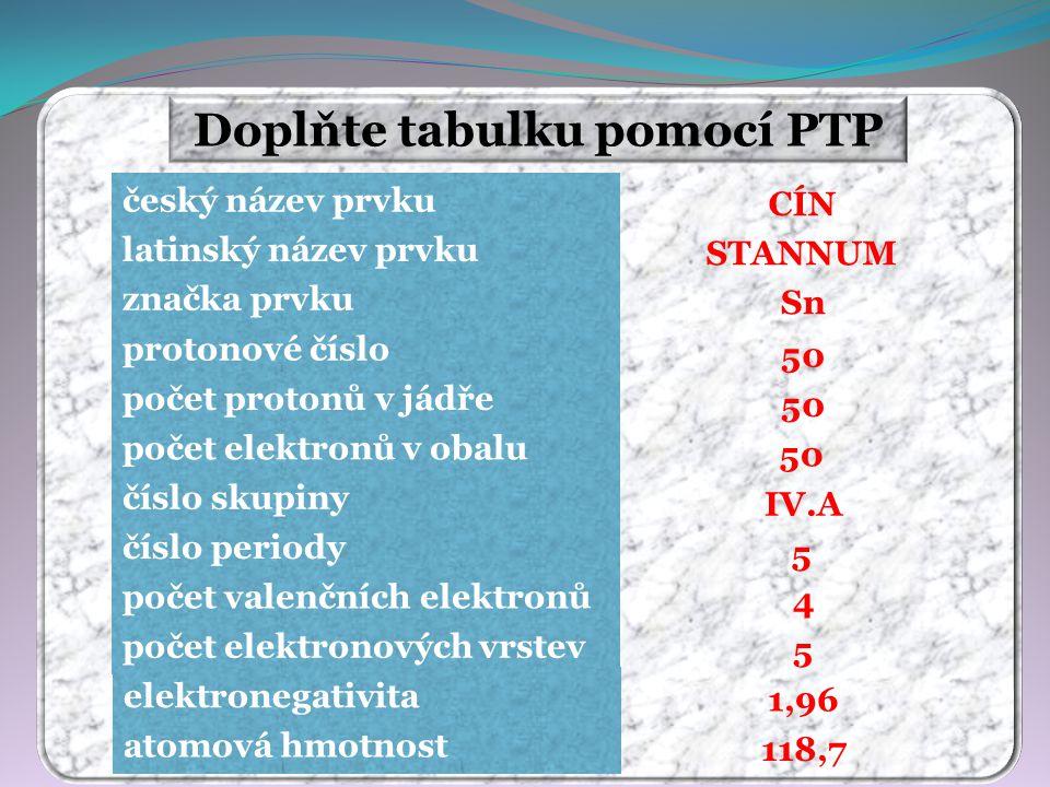 Doplňte tabulku pomocí PTP CÍN STANNUM Sn 50 IV.A 5 4 5 118,7 1,96 český název prvku latinský název prvku značka prvku protonové číslo počet protonů v