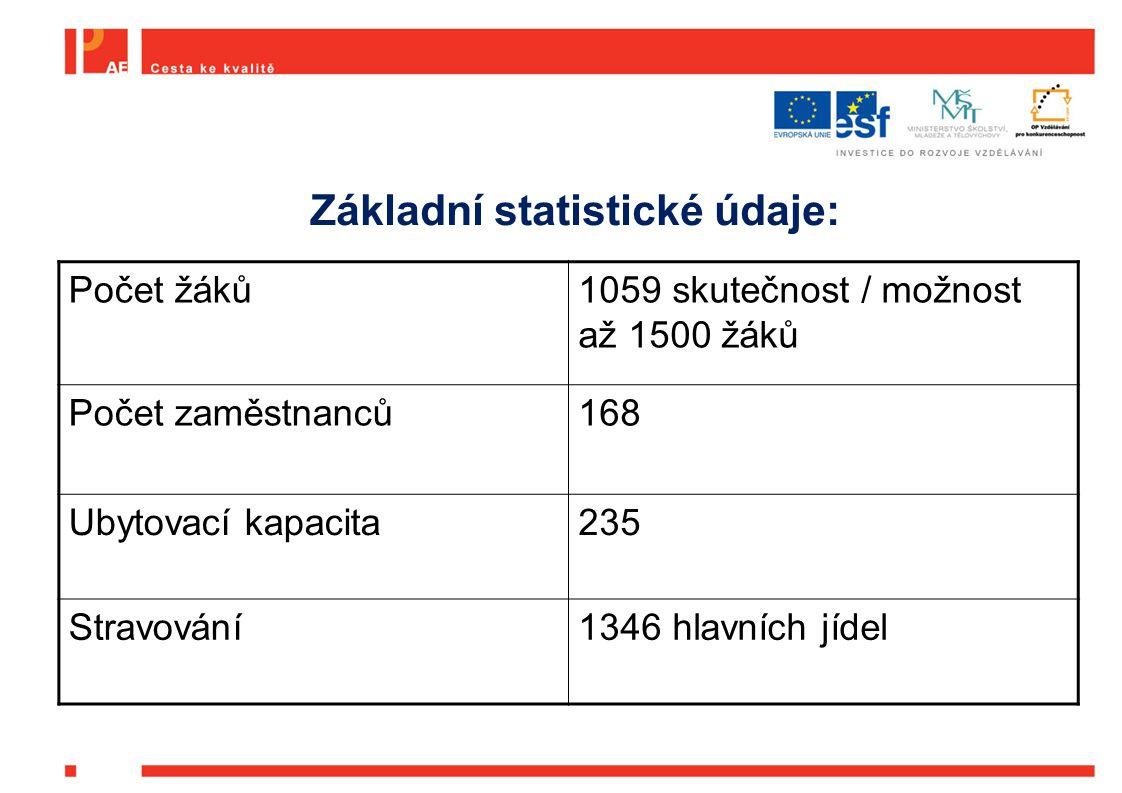 Počet žáků1059 skutečnost / možnost až 1500 žáků Počet zaměstnanců168 Ubytovací kapacita235 Stravování1346 hlavních jídel Základní statistické údaje:
