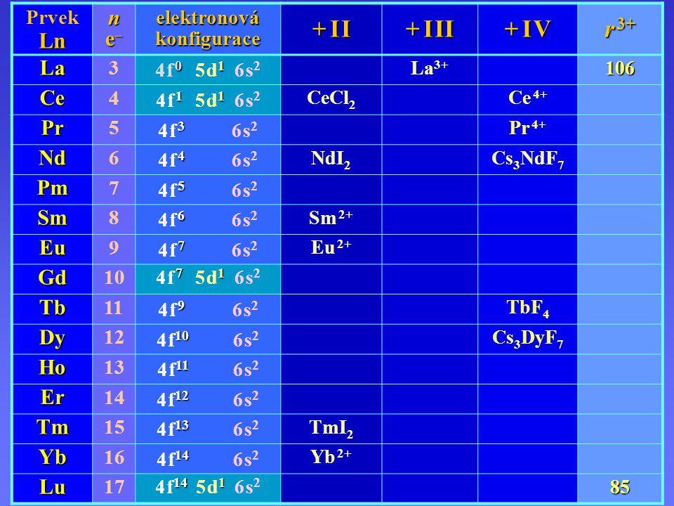 LanthanoidyLanthanoidy PrvekLnn nne–e–nne–e– elektronová konfigurace + I I+ I I+ I I+ I I + I II + I V+ I V+ I V+ I V r 3+ La 3 0 1 4 f 0 5 d 1 6 s 2 La 3+106 Ce 4 1 1 4 f 1 5 d 1 6 s 2 CeCl 2 Ce 4+ Pr 5 3 4 f 3 6 s 2 Pr 4+ Nd 6 4 4 f 4 6 s 2 NdI 2 Cs 3 NdF 7 Pm 7 5 4 f 5 6 s 2 Sm 8 6 4 f 6 6 s 2 Sm 2+ Eu 9 7 4 f 7 6 s 2 Eu 2+ Gd 10 7 1 4 f 7 5 d 1 6 s 2 Tb 11 9 4 f 9 6 s 2 TbF 4 Dy 12 10 4 f 10 6 s 2 Cs 3 DyF 7 Ho 13 11 4 f 11 6 s 2 Er 14 12 4 f 12 6 s 2 Tm 15 13 4 f 13 6 s 2 TmI 2 Yb 16 14 4 f 14 6 s 2 Yb 2+ Lu 17 14 1 4 f 14 5 d 1 6 s 285