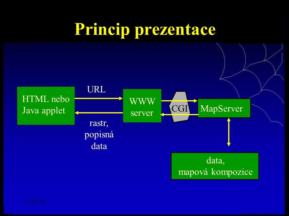 23/01/05 Princip prezentace CGI HTML nebo Java applet WWW server MapServer rastr, popisná data URL data, mapová kompozice