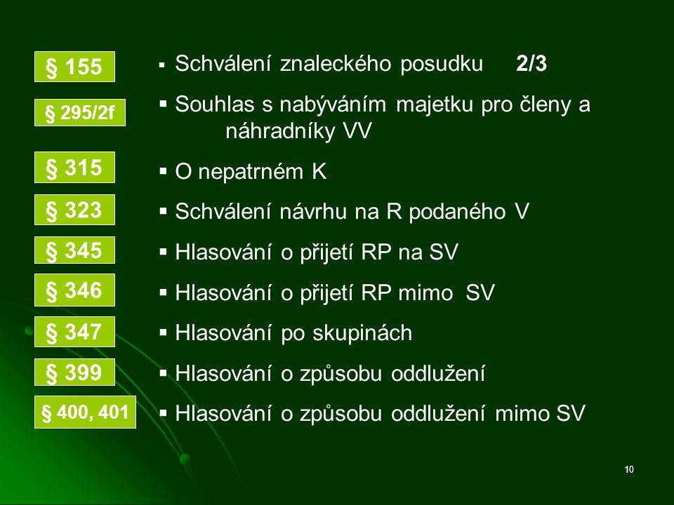 10  Schválení znaleckého posudku 2/3  Souhlas s nabýváním majetku pro členy a náhradníky VV  O nepatrném K  Schválení návrhu na R podaného V  Hla