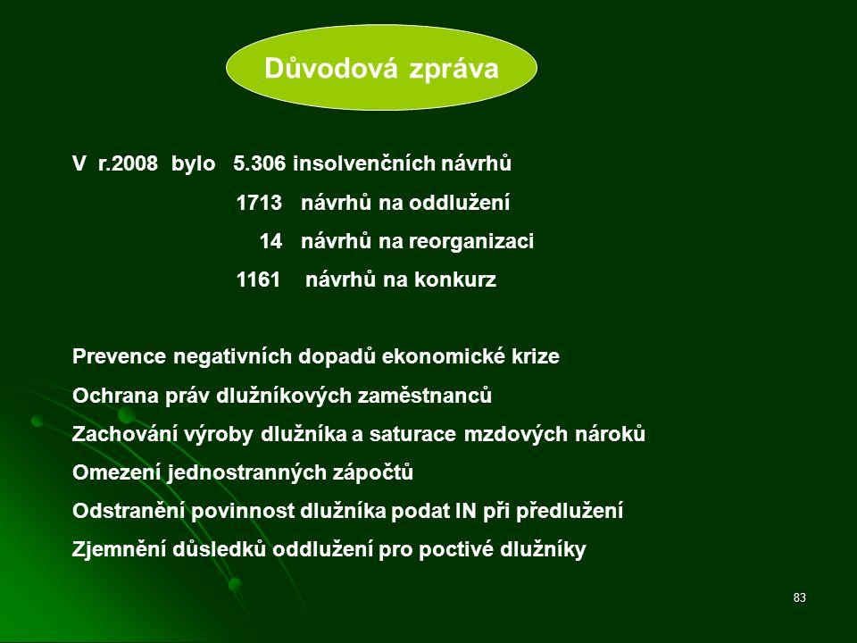 83 V r.2008 bylo 5.306 insolvenčních návrhů 1713 návrhů na oddlužení 14 návrhů na reorganizaci 1161 návrhů na konkurz Prevence negativních dopadů ekon