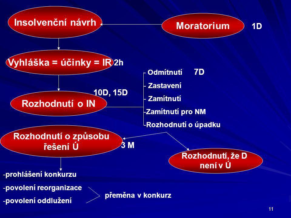 11 Insolvenční návrh Moratorium Vyhláška = účinky = IR Rozhodnutí o IN Rozhodnutí, že D není v Ú 2h -prohlášení konkurzu -povolení reorganizace -povolení oddlužení 1D Rozhodnutí o způsobu řešení Ú - Odmítnutí 7D - Zastavení - Zamítnutí -Zamítnutí pro NM -Rozhodnutí o úpadku 10D, 15D přeměna v konkurz 3 M