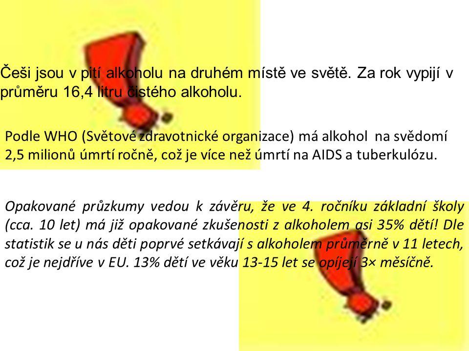 Češi jsou v pití alkoholu na druhém místě ve světě. Za rok vypijí v průměru 16,4 litru čistého alkoholu. Podle WHO (Světové zdravotnické organizace) m