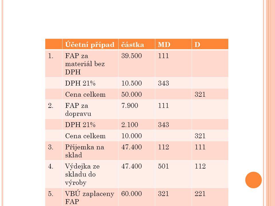 Účetní případčástkaMDD 1.FAP za materiál bez DPH 39.500111 DPH 21%10.500343 Cena celkem50.000321 2.FAP za dopravu 7.900111 DPH 21%2.100343 Cena celkem10.000321 3.Příjemka na sklad 47.400112111 4.Výdejka ze skladu do výroby 47.400501112 5.VBÚ zaplaceny FAP 60.000321221