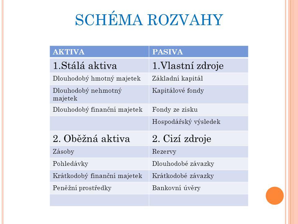 Seznam použité literatury: V.